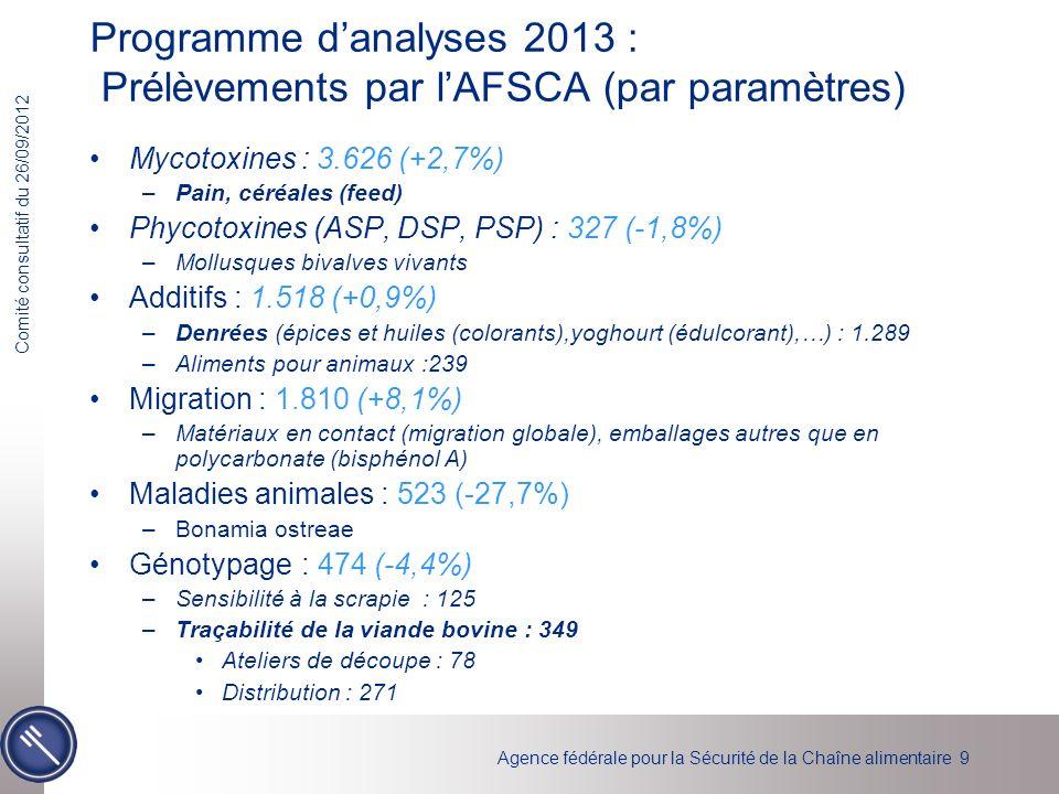 Programme d'analyses 2013 : Prélèvements par l'AFSCA (par paramètres)