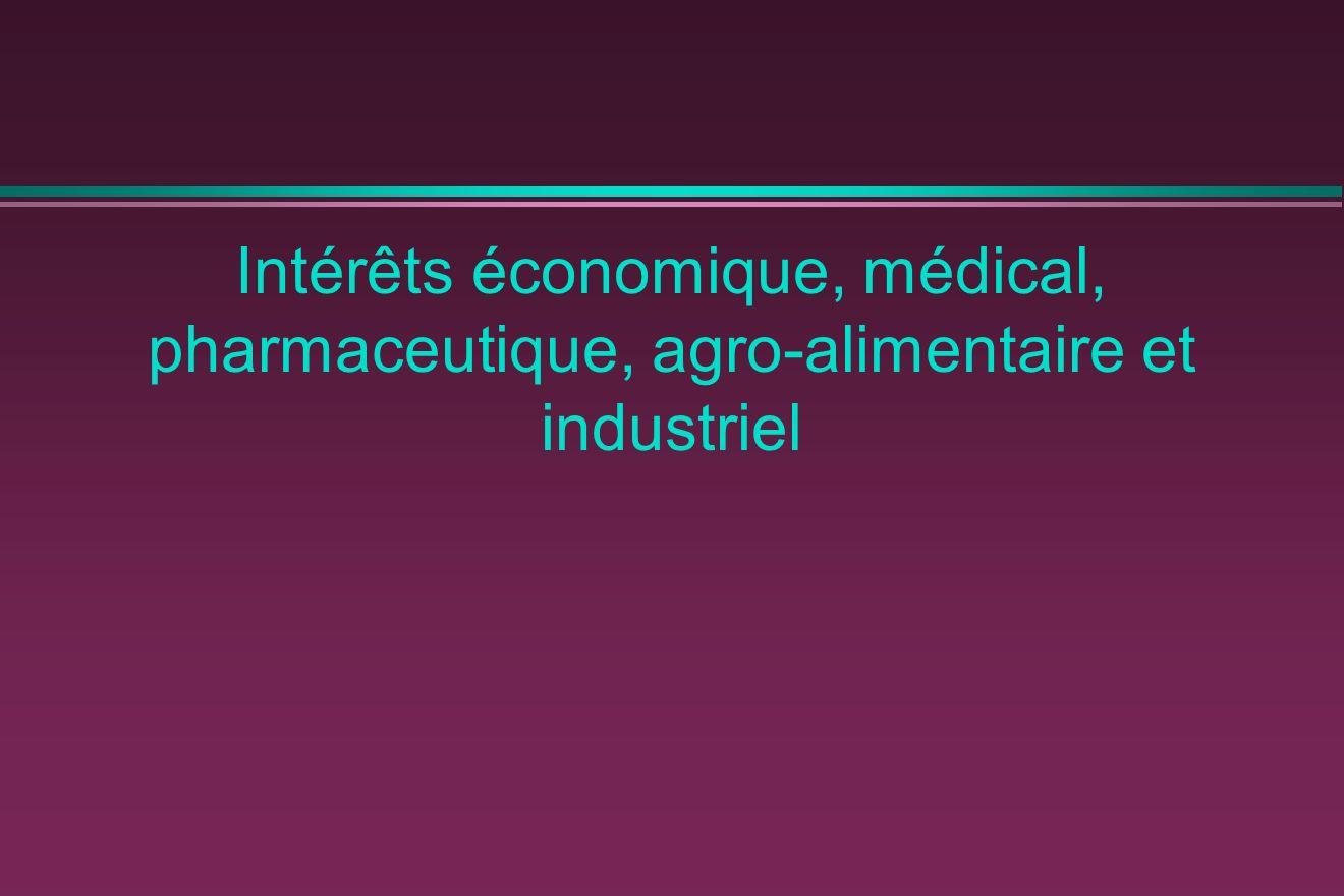 Intérêts économique, médical, pharmaceutique, agro-alimentaire et industriel