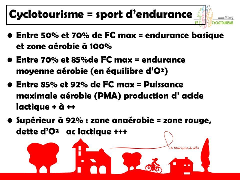 Cyclotourisme = sport d'endurance