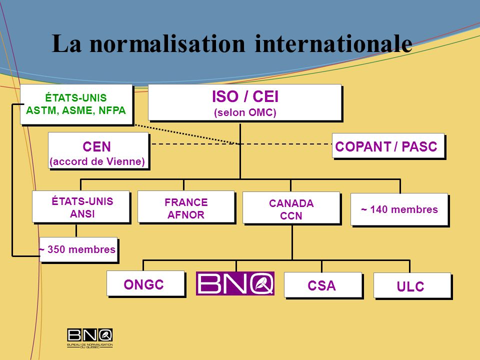 La normalisation internationale