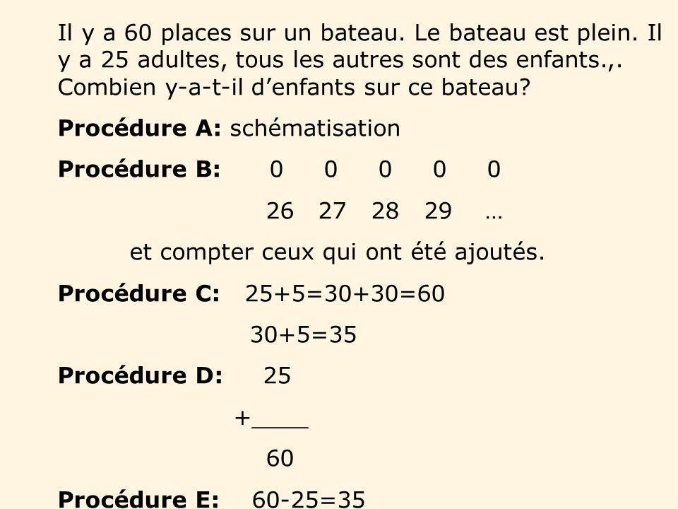 Procédure A: schématisation Procédure B: 0 0 0 0 0 26 27 28 29 …