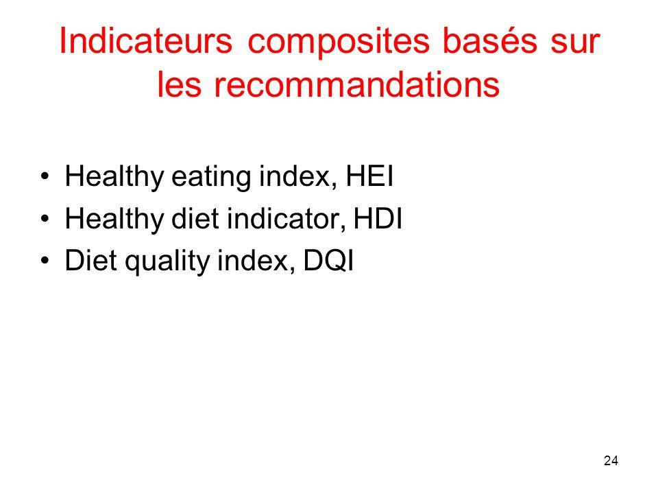 Indicateurs composites basés sur les recommandations
