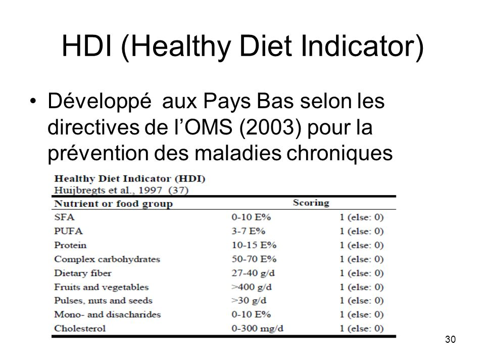 HDI (Healthy Diet Indicator)
