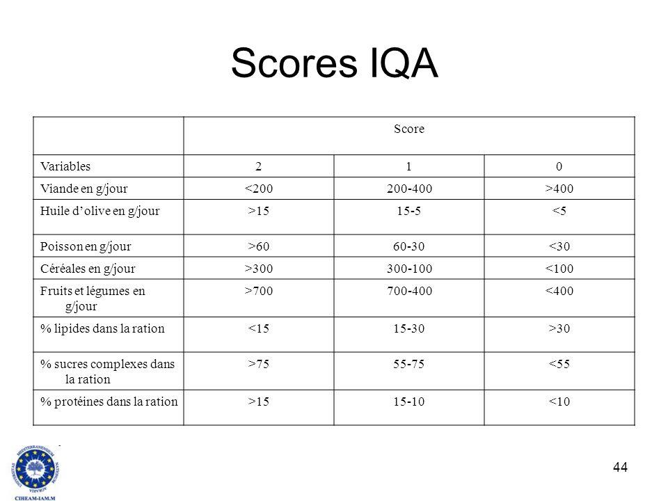 Scores IQA Score Variables 2 1 Viande en g/jour <200 200-400