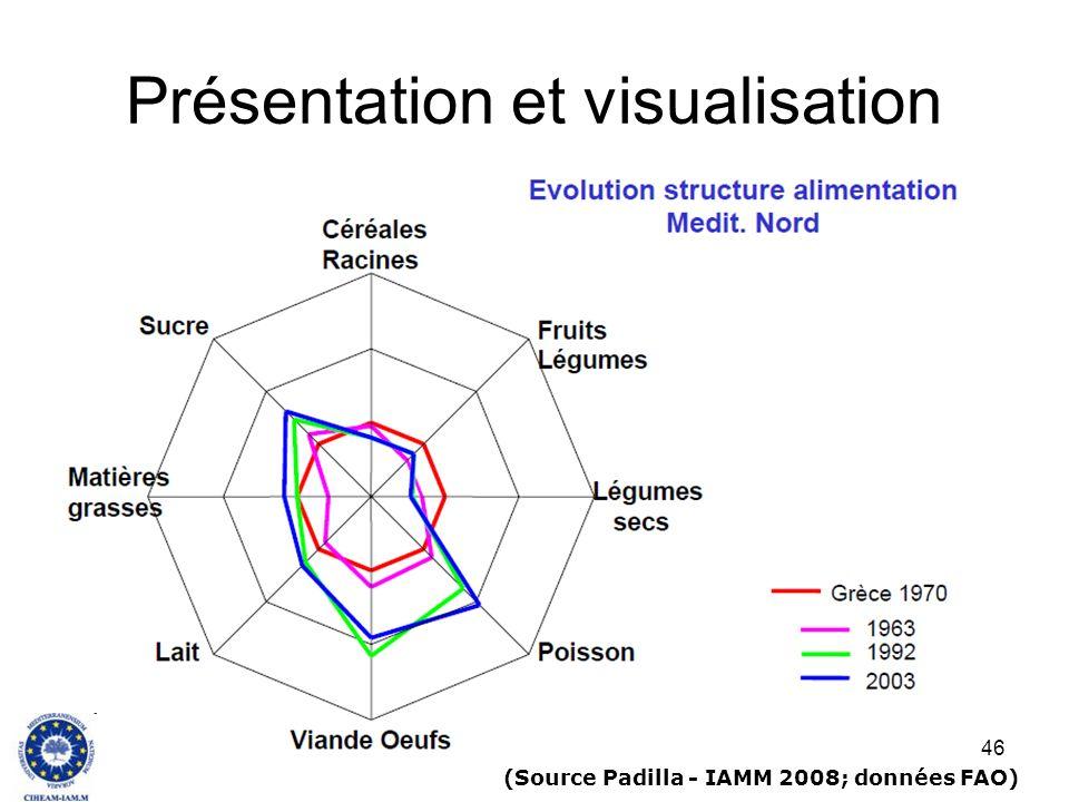 Présentation et visualisation