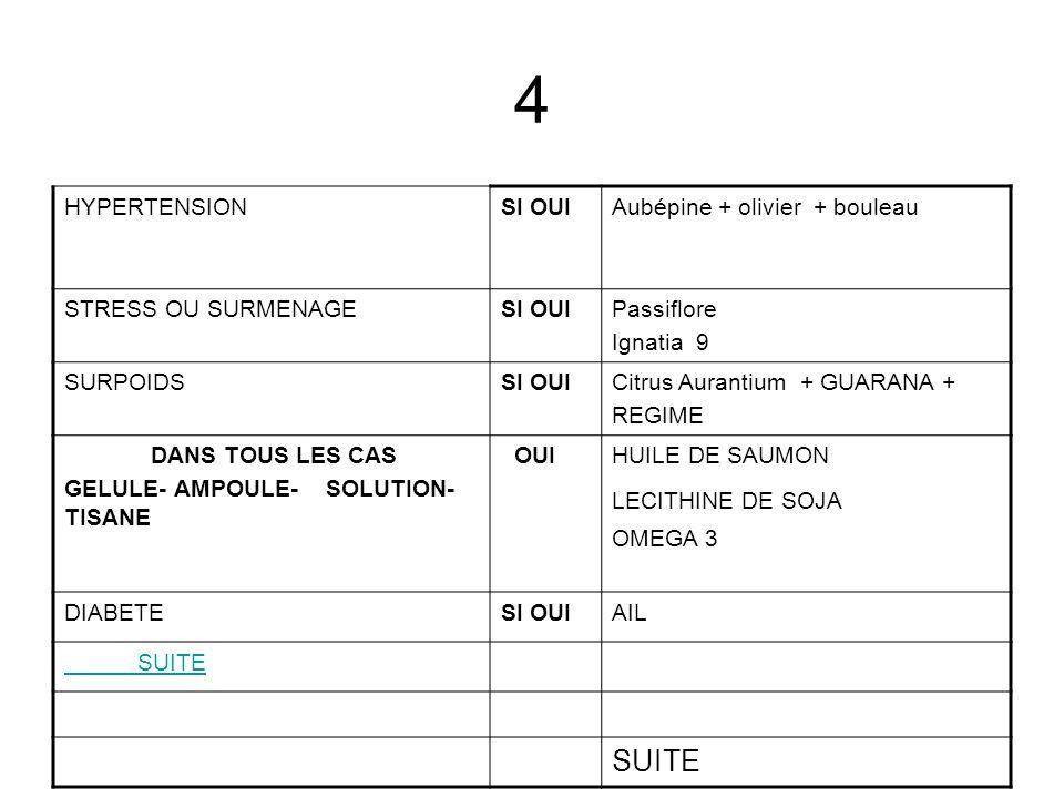 4 HYPERTENSION SI OUI Aubépine + olivier + bouleau STRESS OU SURMENAGE