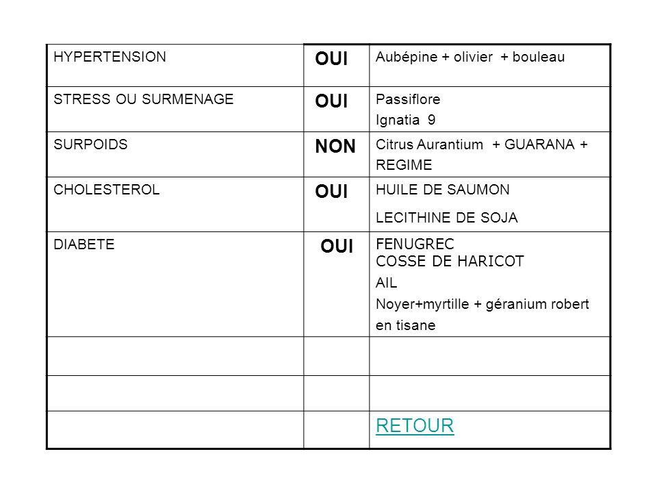 OUI NON RETOUR HYPERTENSION Aubépine + olivier + bouleau