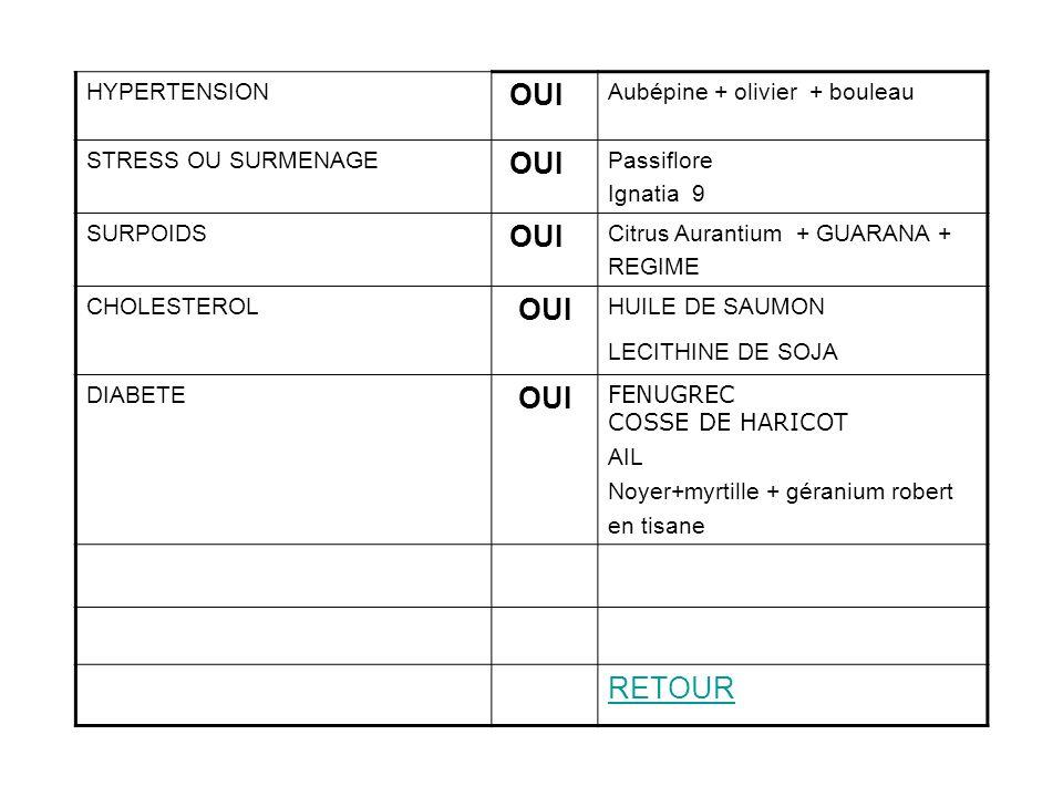 OUI RETOUR HYPERTENSION Aubépine + olivier + bouleau
