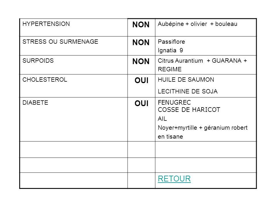 NON OUI RETOUR HYPERTENSION Aubépine + olivier + bouleau
