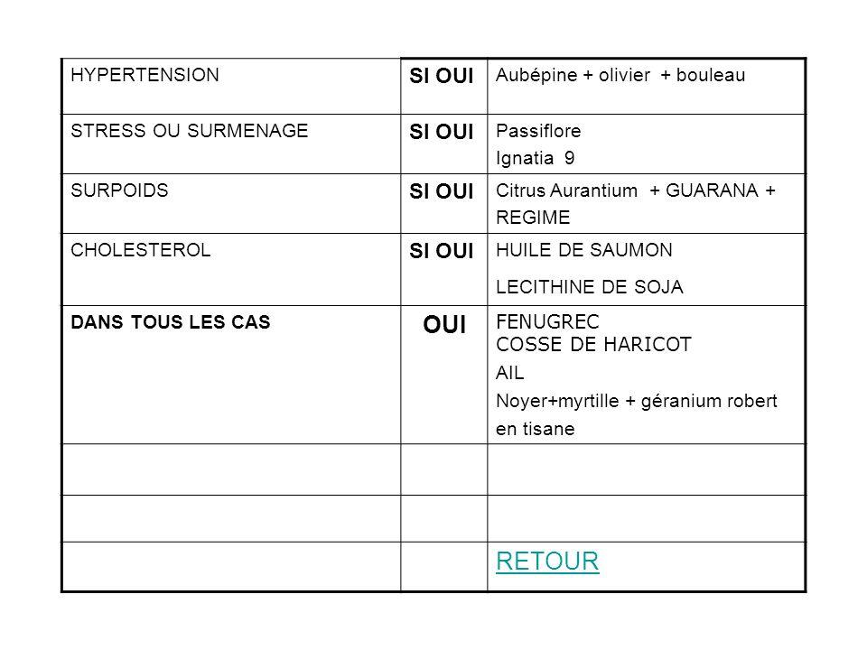 OUI RETOUR SI OUI HYPERTENSION Aubépine + olivier + bouleau