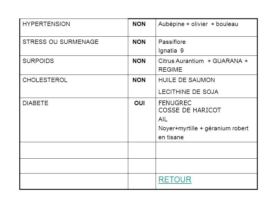 RETOUR HYPERTENSION NON Aubépine + olivier + bouleau