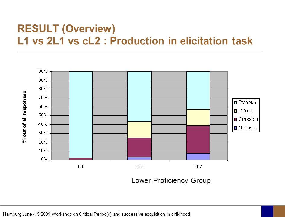 RESULT (Overview) L1 vs 2L1 vs cL2 : Production in elicitation task