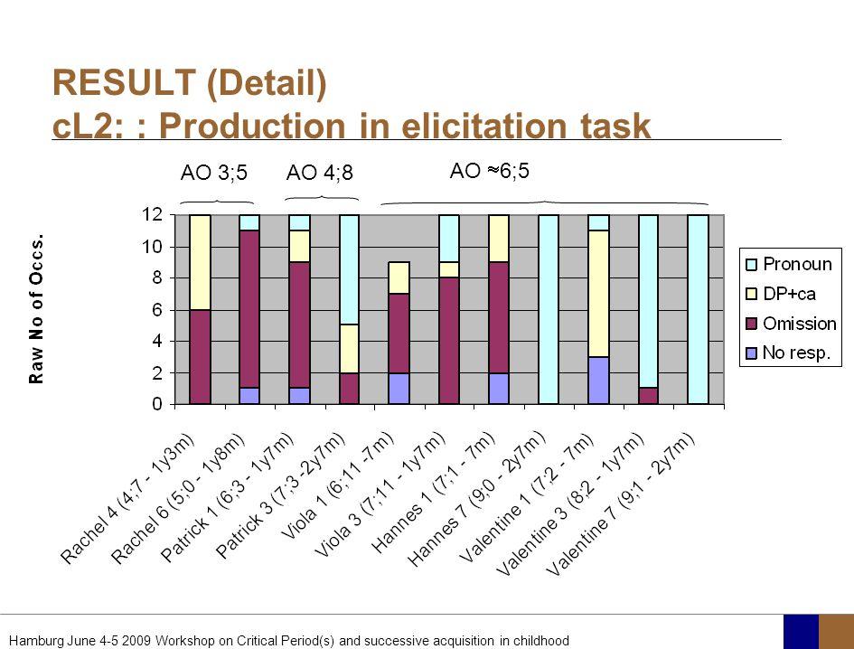 RESULT (Detail) cL2: : Production in elicitation task