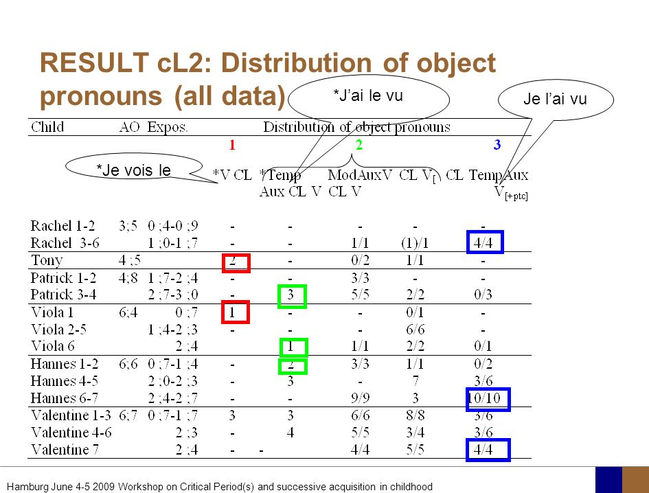 RESULT cL2: Distribution of object pronouns (all data)