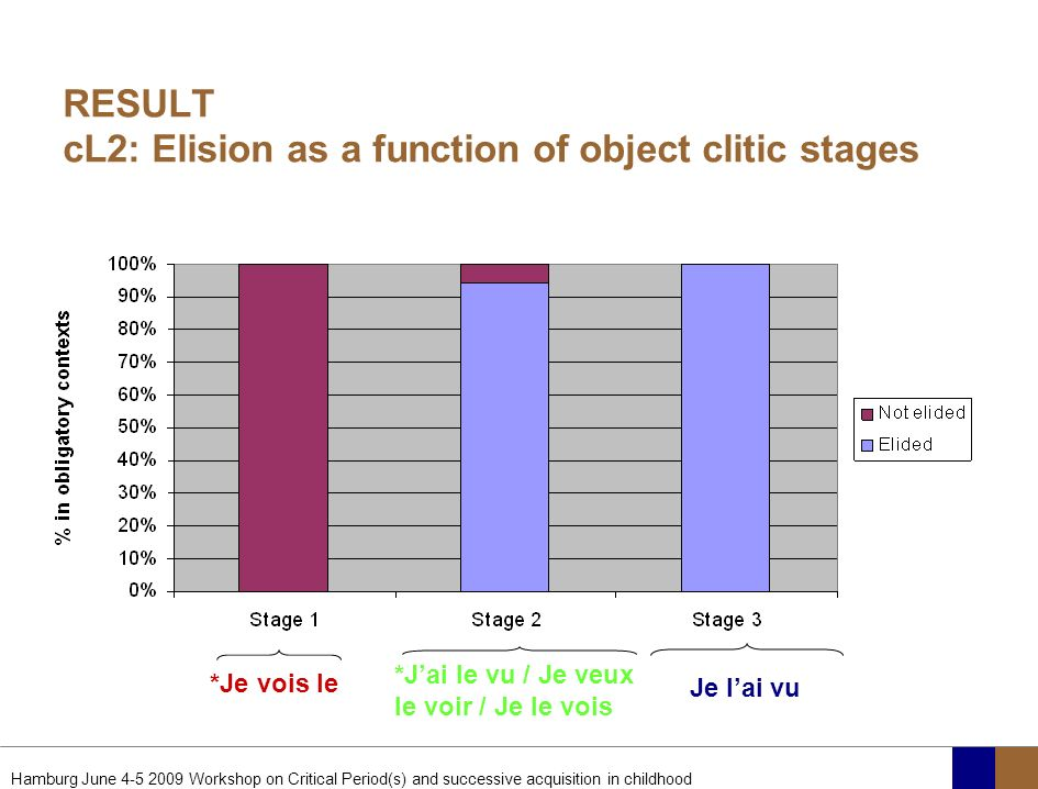RESULT cL2: Elision as a function of object clitic stages