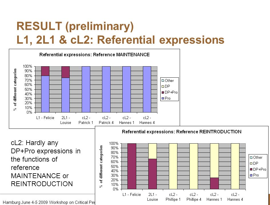 RESULT (preliminary) L1, 2L1 & cL2: Referential expressions