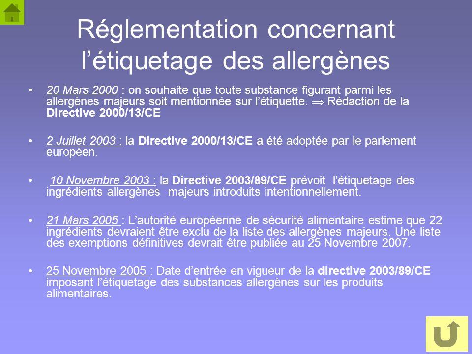Réglementation concernant l'étiquetage des allergènes