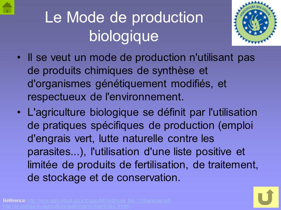 Le Mode de production biologique