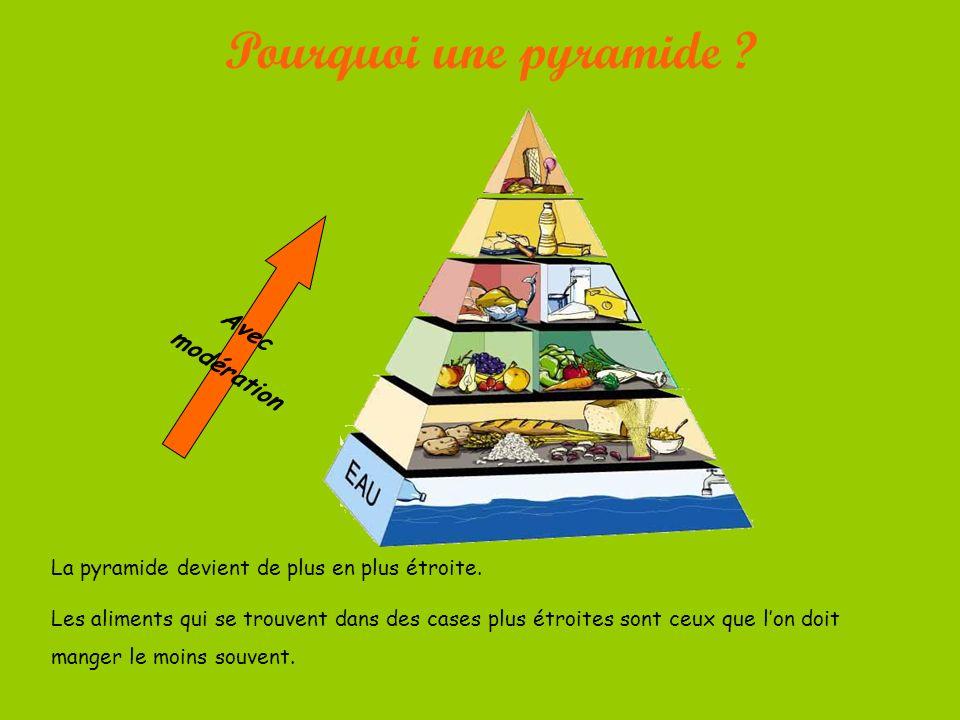 Pourquoi une pyramide Avec modération