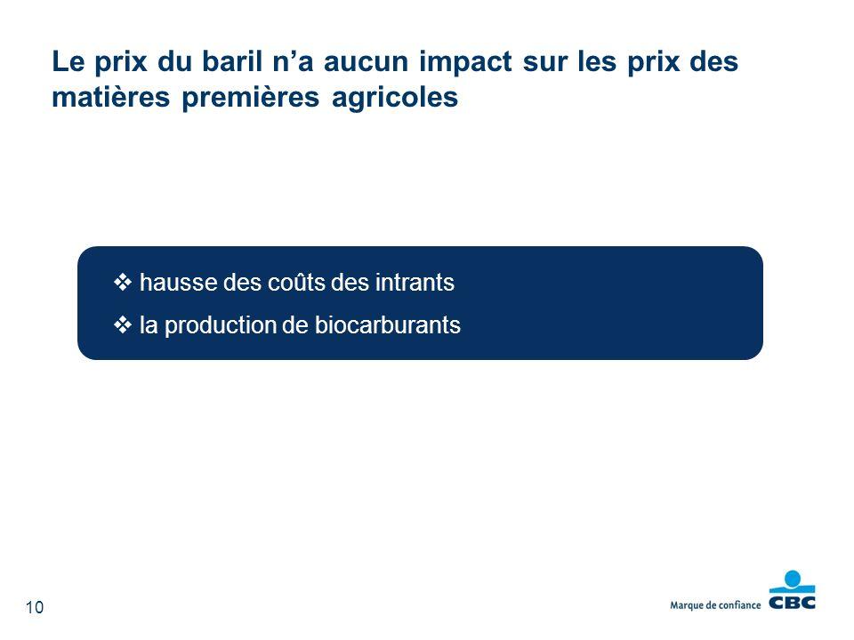 Le prix du baril n'a aucun impact sur les prix des matières premières agricoles