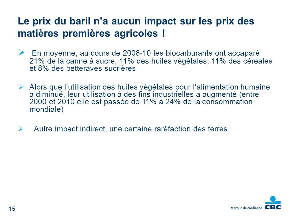 Le prix du baril n'a aucun impact sur les prix des matières premières agricoles !