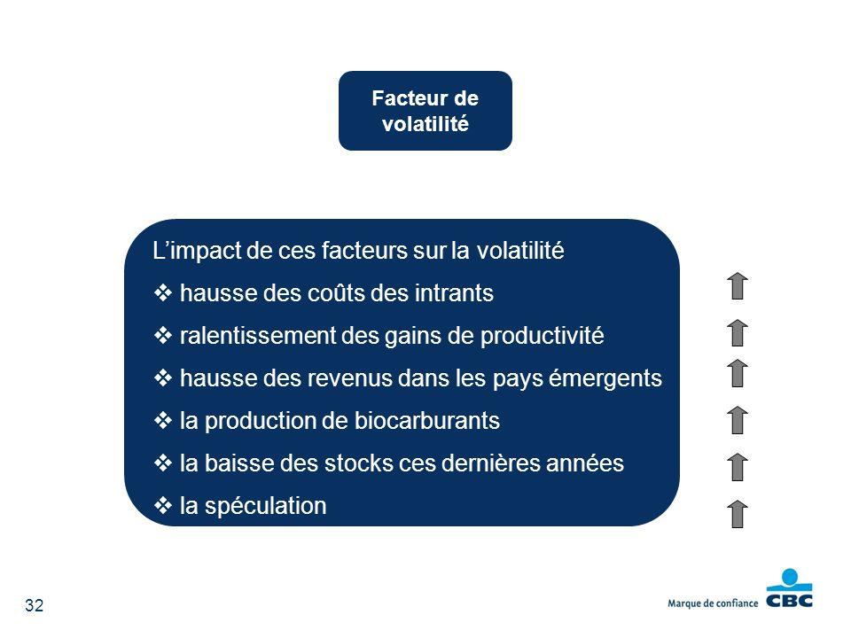 L'impact de ces facteurs sur la volatilité