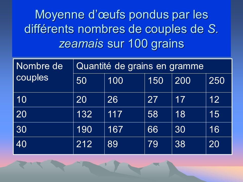 Moyenne d'œufs pondus par les différents nombres de couples de S