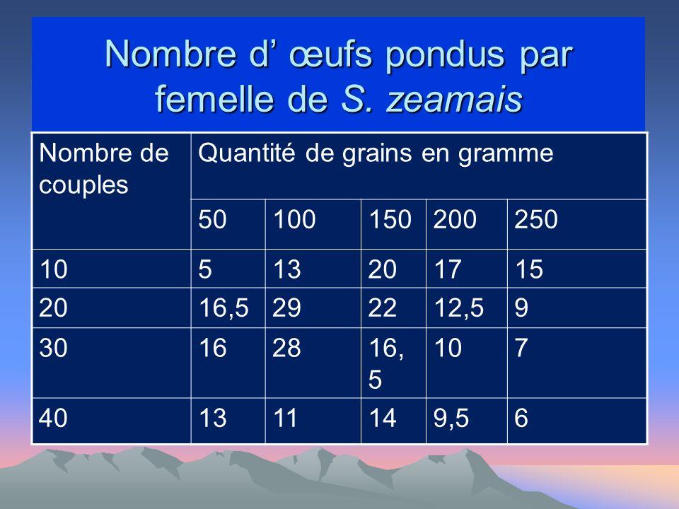 Nombre d' œufs pondus par femelle de S. zeamais