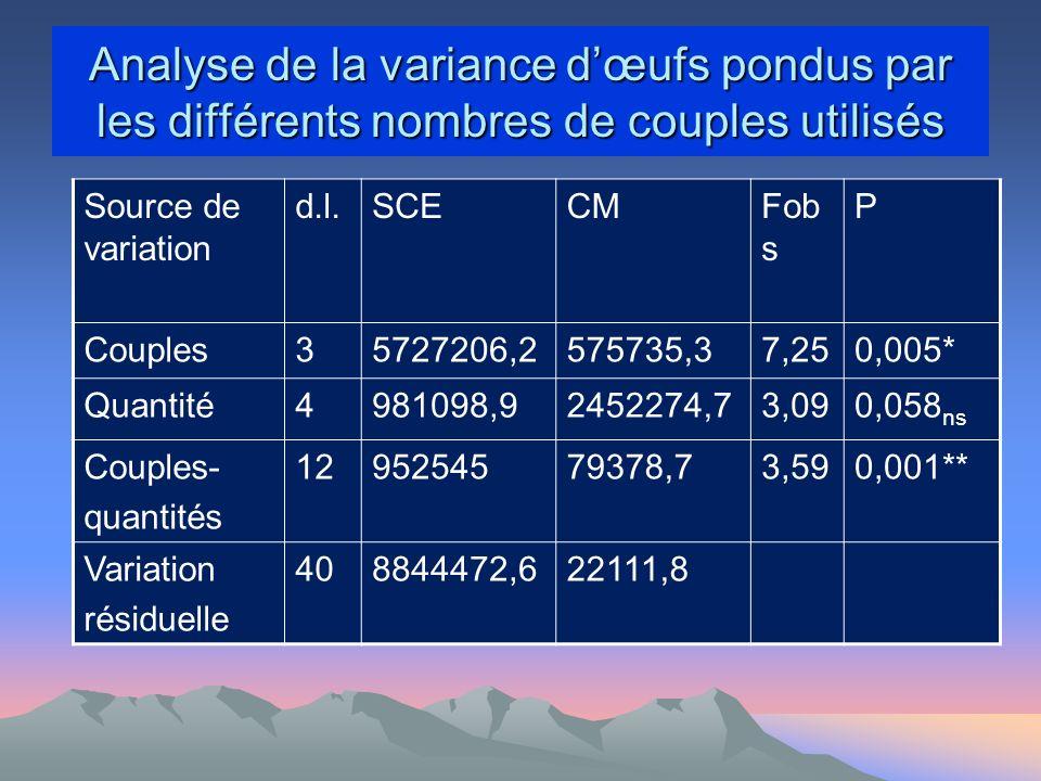 Analyse de la variance d'œufs pondus par les différents nombres de couples utilisés