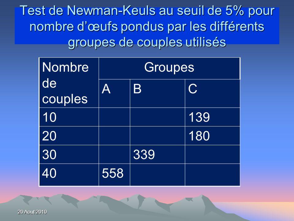 Test de Newman-Keuls au seuil de 5% pour nombre d'œufs pondus par les différents groupes de couples utilisés