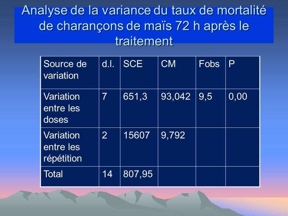 Analyse de la variance du taux de mortalité de charançons de maïs 72 h après le traitement
