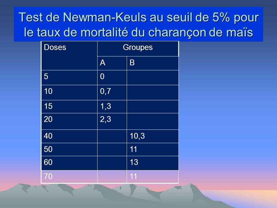 Test de Newman-Keuls au seuil de 5% pour le taux de mortalité du charançon de maïs