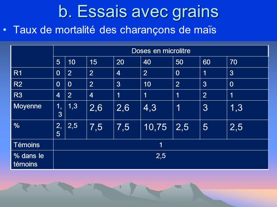 b. Essais avec grains Taux de mortalité des charançons de maïs 2,6 4,3