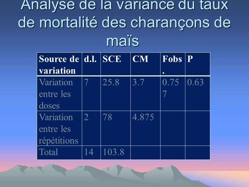 Analyse de la variance du taux de mortalité des charançons de maïs