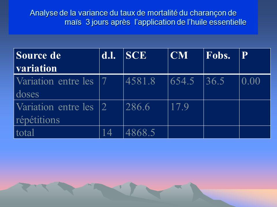 Variation entre les doses 7 4581.8 654.5 36.5 0.00