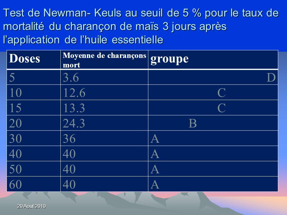 Test de Newman- Keuls au seuil de 5 % pour le taux de mortalité du charançon de maïs 3 jours après l'application de l'huile essentielle