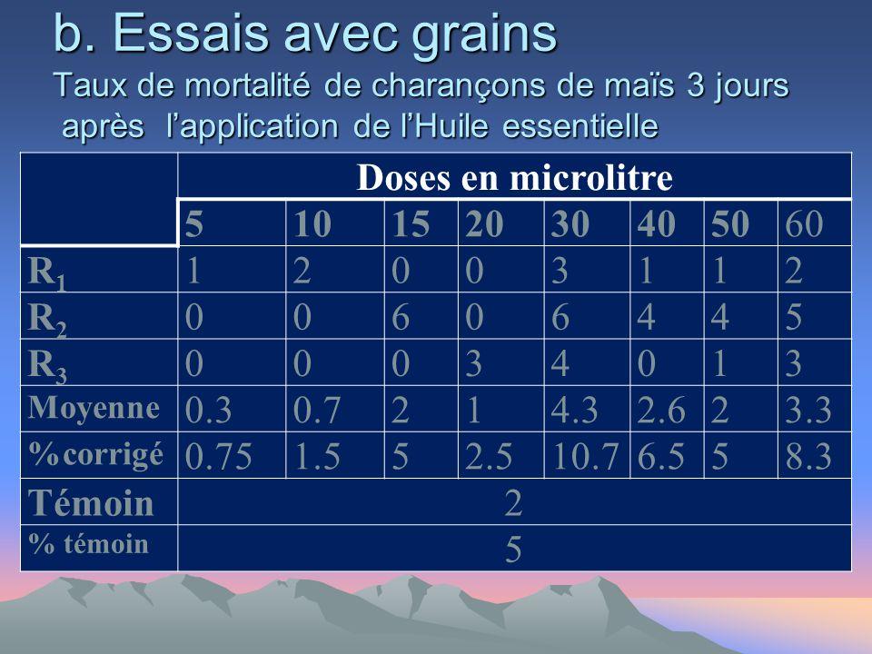 b. Essais avec grains Taux de mortalité de charançons de maïs 3 jours après l'application de l'Huile essentielle