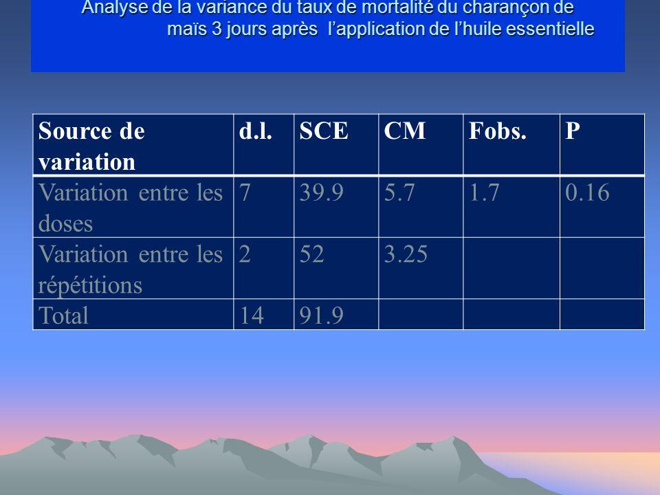 Variation entre les doses 7 39.9 5.7 1.7 0.16
