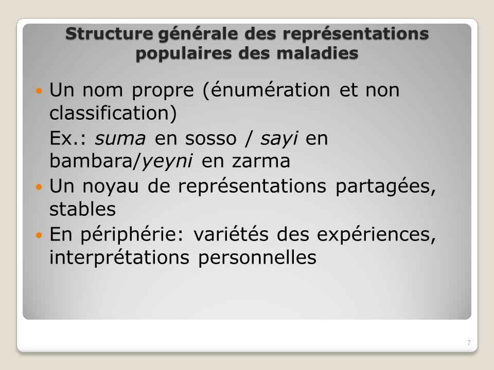 Structure générale des représentations populaires des maladies