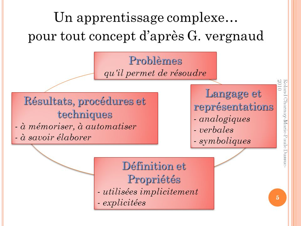 Un apprentissage complexe… pour tout concept d'après G. vergnaud