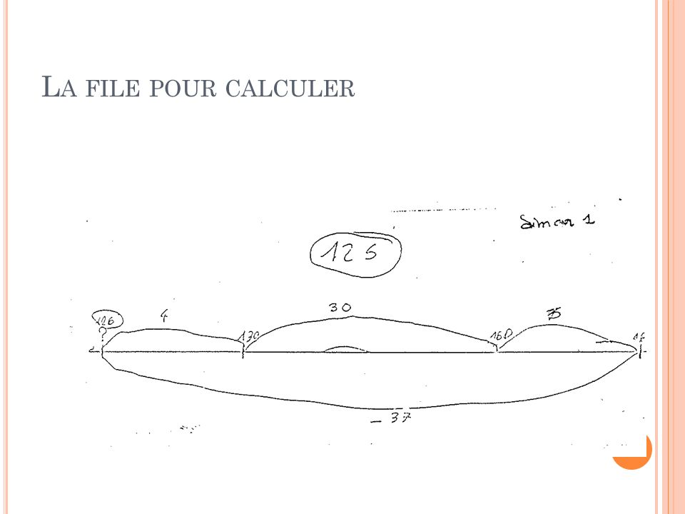 La file pour calculer L'aspect ordinal va renforcer ce processus et constitue une aide au calcul.