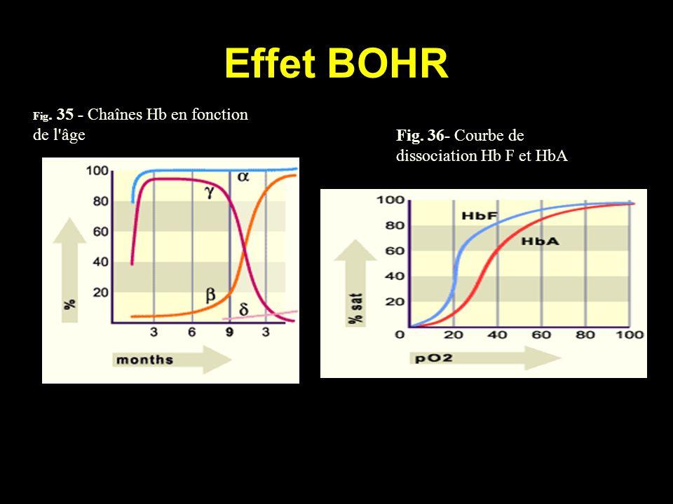 Effet BOHR Fig. 36- Courbe de dissociation Hb F et HbA