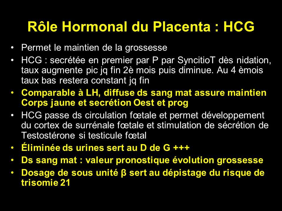Rôle Hormonal du Placenta : HCG