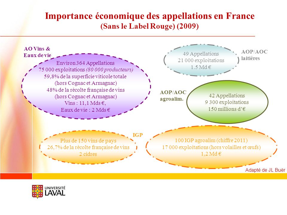 Importance économique des appellations en France