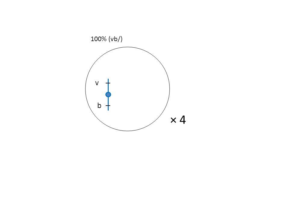 100% (vb/) v b × 4