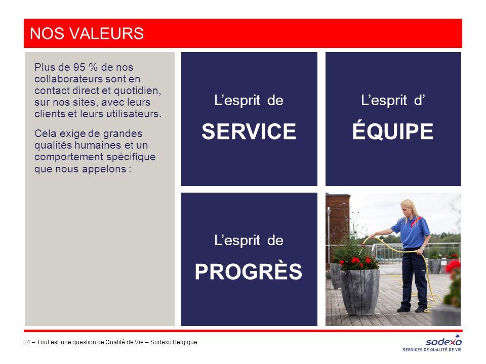 Nos valeurs L'esprit de SERVICE L'esprit d' ÉQUIPE L'esprit de PROGRÈS