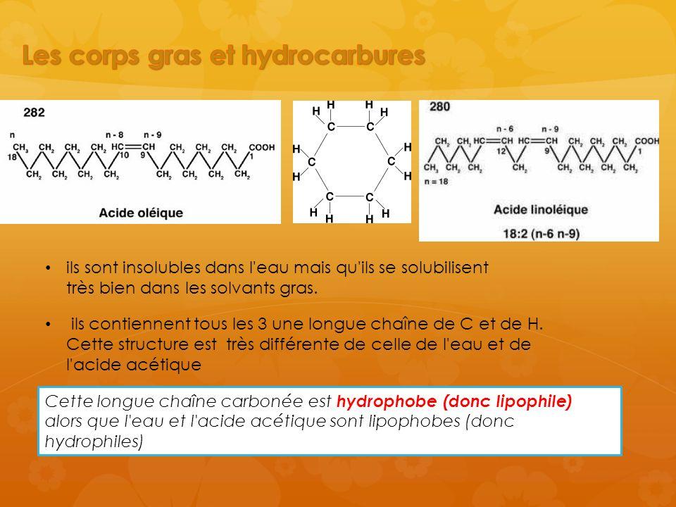 Les corps gras et hydrocarbures