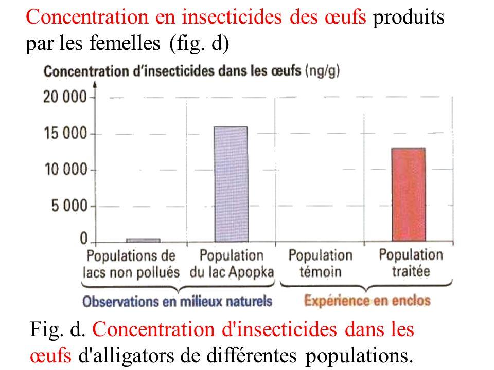 Concentration en insecticides des œufs produits par les femelles (fig