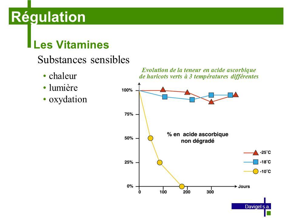 Régulation Les Vitamines Substances sensibles chaleur lumière