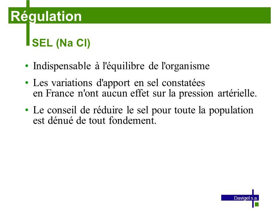 Régulation SEL (Na Cl) Indispensable à l équilibre de l organisme
